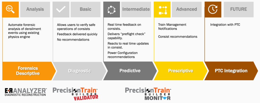 The spectrum of precision train builder abilities for analysis and derailment review